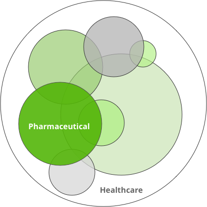 Starting with pharma, expanding across healthcare