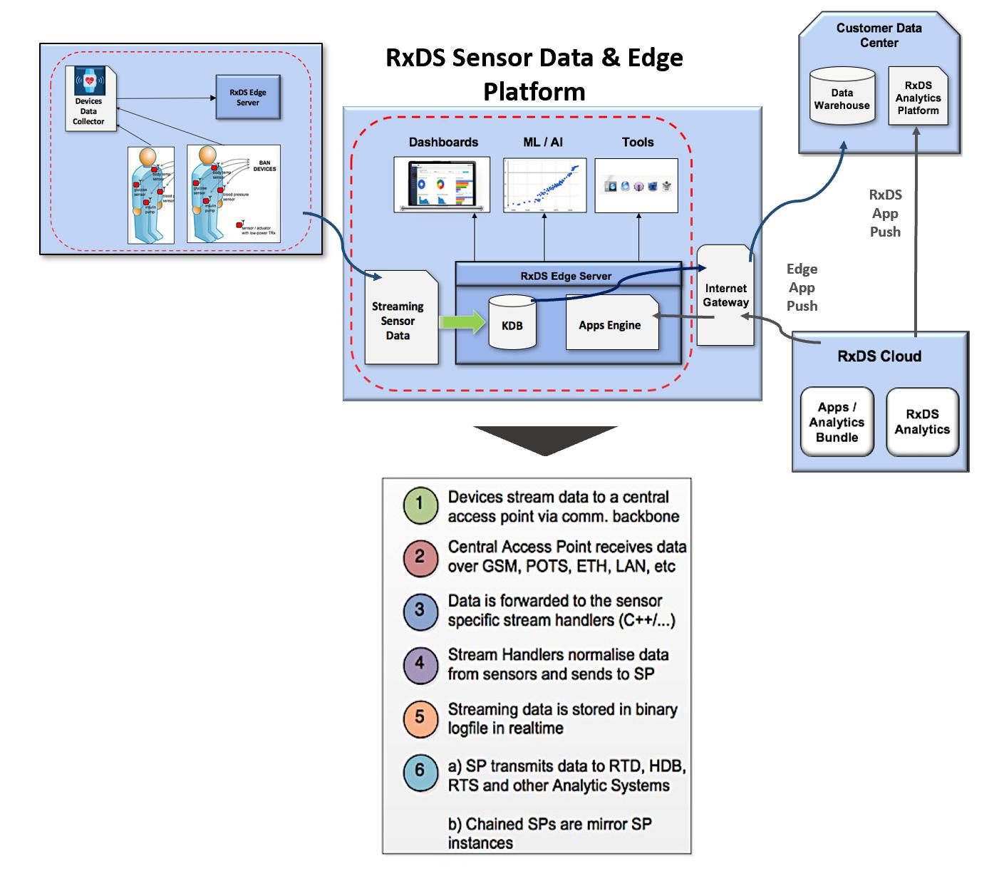 sensor-data-edge-platform