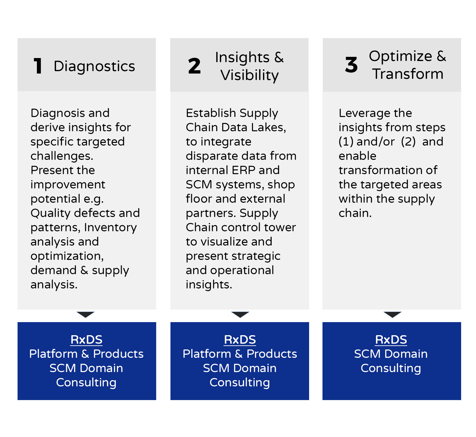 supply-chain-framework