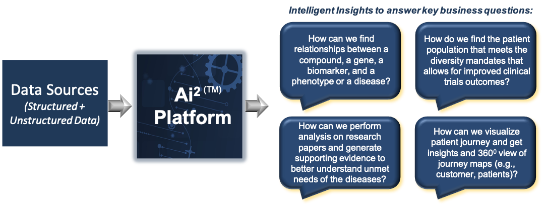 Ai2 Intelligent Business Questions Pic